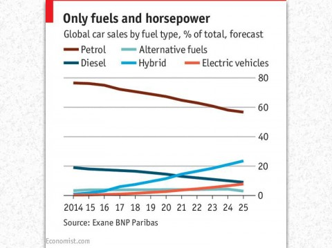 Global Car Sales by Fuel Type