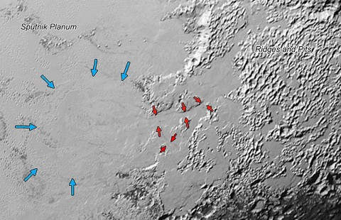 Valley Glaciers on Pluto: Ice (probably frozen nitrogen) that appears to have accumulated on the uplands on the right side of this 390-mile (630-kilometer) wide image is draining from Pluto's mountains onto the informally named Sputnik Planum through the 2- to 5-mile (3- to 8- kilometer) wide valleys indicated by the red arrows. The flow front of the ice moving into Sputnik Planum is outlined by the blue arrows. (NASA/JHUAPL/SwRI)