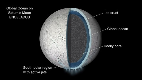 Illustration of the interior of Saturn's moon Enceladus showing a global liquid water ocean between its rocky core and icy crust. Thickness of layers shown here is not to scale. (NASA/JPL-Caltech)