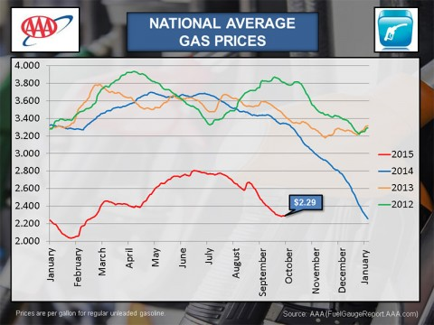 National Average Gas Prices - September 2015