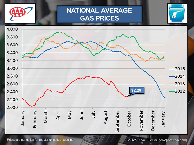 National Average Gas Prices   September 2015. U201c