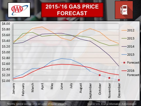 2015-2016 Gas Price Forecast