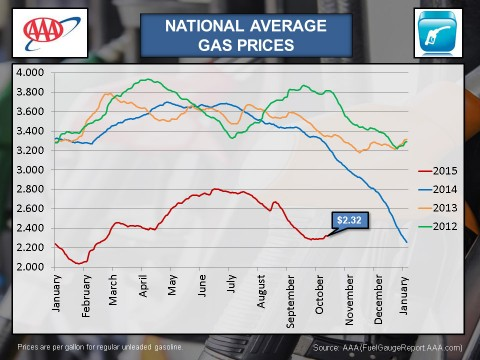 2015 National Average Gas Prices - October