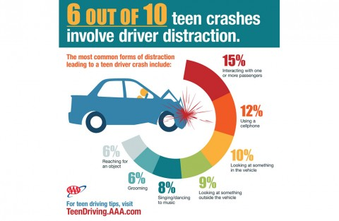 6 out of 10 Teen Crashes involve driver distraction