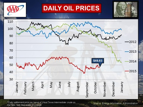 Daily Oil Prices - October 2015