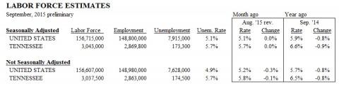 Labor Force Estimates for September 2015