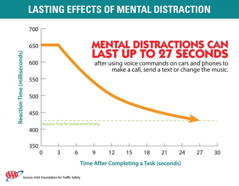 Lasting Effects of Mental Distraction