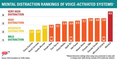 Mental Distraction Rankings of Voice-Activated Systems