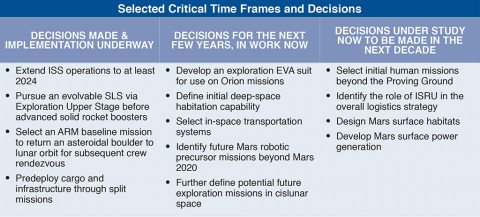 This table shows high-level, near-, and far-term decisions that must be made to continue on the journey to Mars. (NASA)