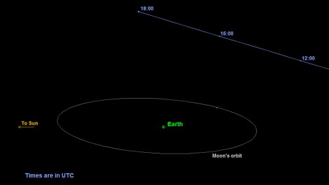 This is a graphic depicting the orbit of asteroid 2015 TB145. The asteroid will safely fly past Earth slightly farther out than the moon's orbit on October 31st at 10:05am Pacific (1:05pm EDT and 17:05 UTC). (NASA/JPL-Caltech)