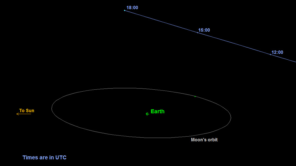 NASA's Deep Space Network monitors Asteroid's Halloween ...