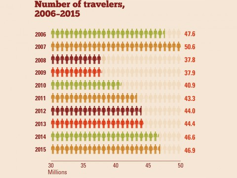 2015 Thanksgiving Travelers