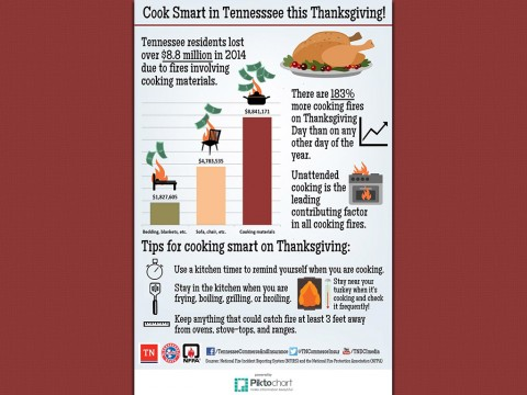 Cook Smart in Tennessee this Thanksgiving