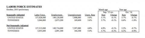 Labor Force Estimates for October 2015