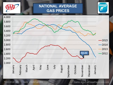 National Average Gas Price Comparison - November 2015