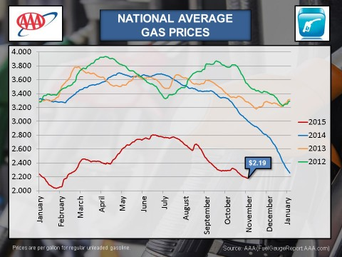 National Average Gas Prices - October 2015