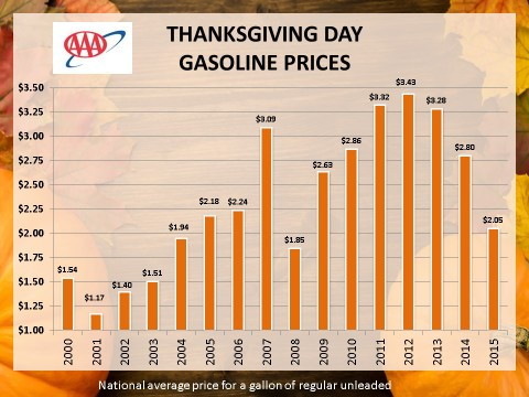 2015 Thanksgiving Day Gas Prices