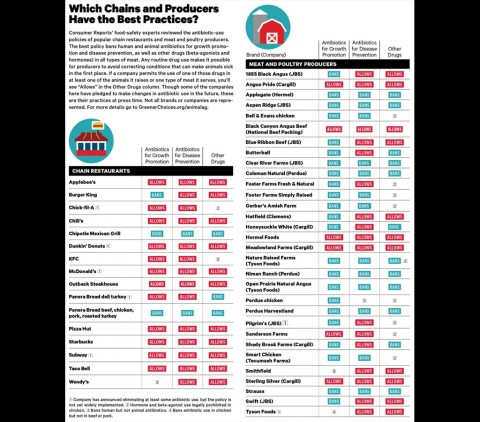 Consumer Reports - Which Chains and Producers have the Best Practices