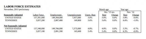 Labor Force Estimates for November 2015