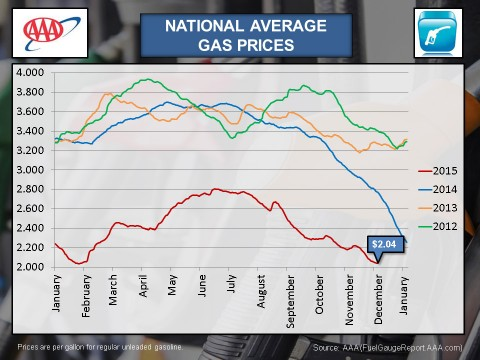 National Average Gas Prices - December 2015