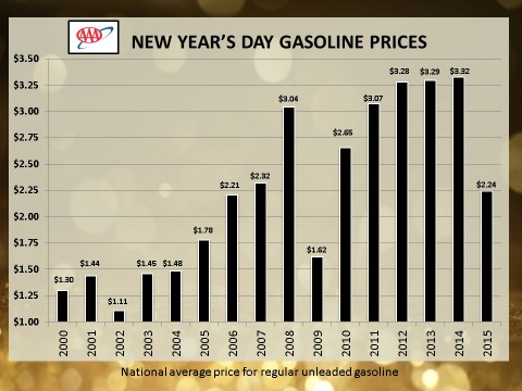 New Year's Day Gas Prices