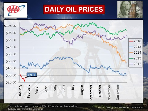 2016 - January Oil Prices