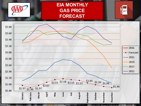 EIA Monthly Gas Price Forecast