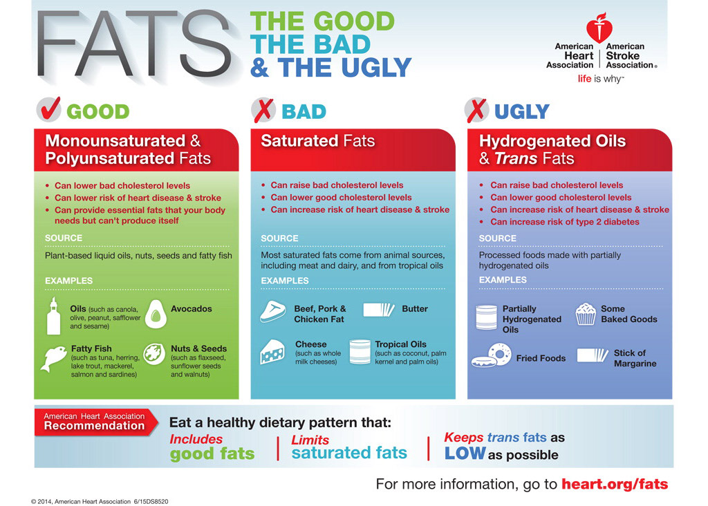 what is the dietary guidelines for cholesterol