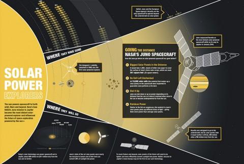 NASA's Solar Explorers