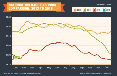 National Average Gas Price Comparison, 2013 to 2016