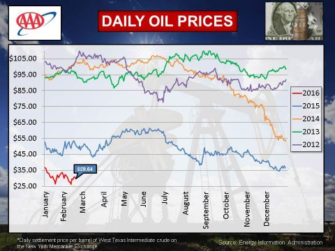 2016 - February Daily Oil Prices
