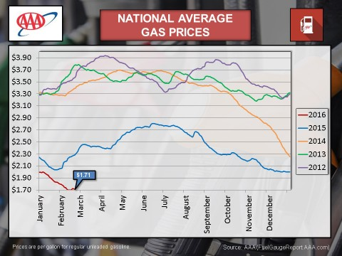 2016 - February National Average Gas Prices