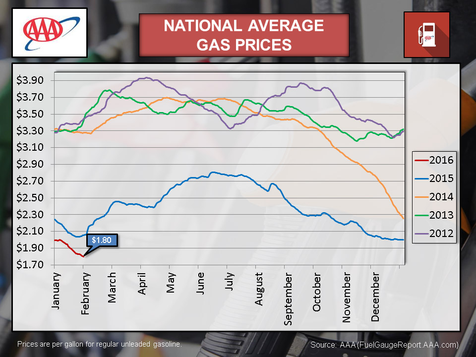 Columbus Gas Prices >> Discover Paris Tn Aaa Reports Gas Prices Still Falling As Oil