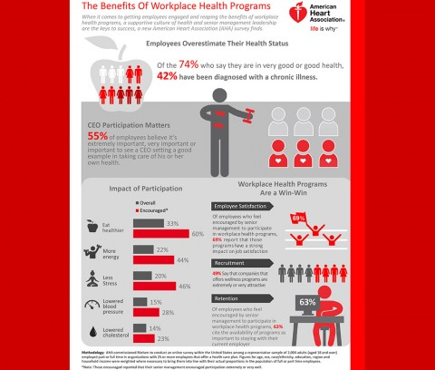 CEORT Employee Health Infographic. (American Heart Association)