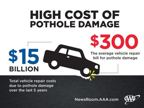 High Cost of Pothole Damage