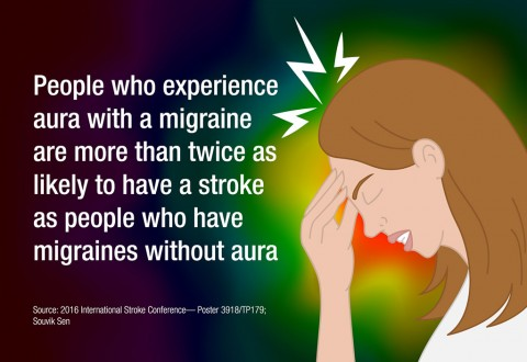 People who experience aura with a migraine are more than twice as likely to have a stroke as people who have migraines without aura. (American Stroke Association)