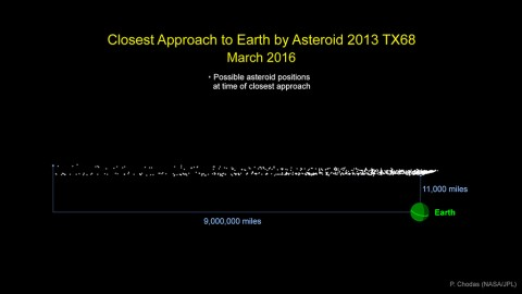 Graphic indicates the cloud of possible locations asteroid 2013 TX68 will be in at the time of its closest approach to Earth during its safe flyby of our planet on March 5th. (NASA/JPL-Caltech)