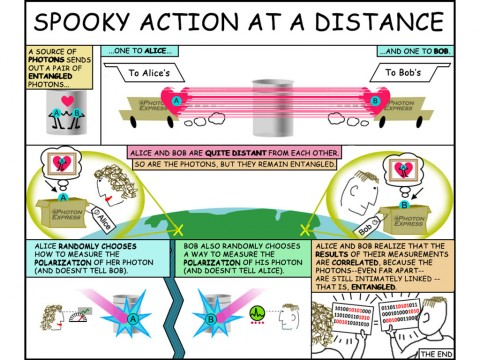 """This cartoon helps explain the idea of """"entangled particles."""" Alice and Bob represent photon detectors, which NASA's Jet Propulsion Laboratory and the National Institute of Standards and Technology developed. (NASA/JPL-Caltech)"""