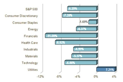 S&P Sector Performance (YTD) – 02/05/2016