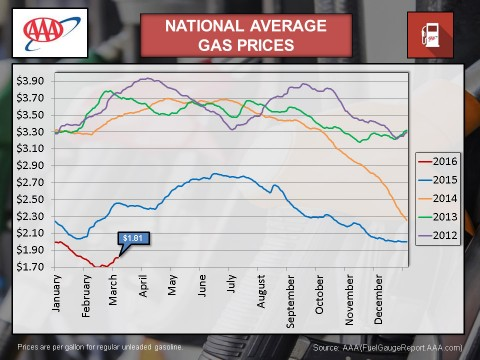 2016 - March National Average Gas Prices