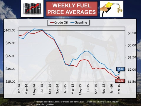 2016 March Weekly Fuel Price Averages