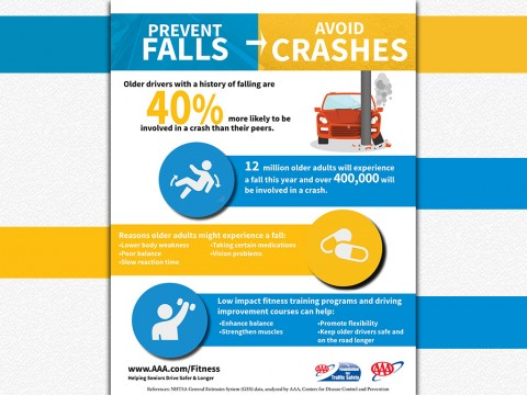 History of Falling increases Crash Risk by 40 Percent among Older Drivers