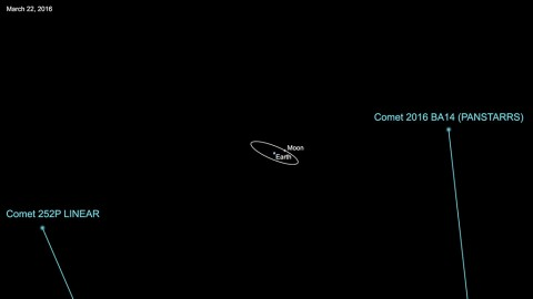 Comet 252P/LINEAR will safely fly past Earth on March 21, 2016, at a range of about 3.3 million miles (5.2 million kilometers). The following day, comet P/2016 BA14 will safely fly by our planet at a distance of about 2.2 million miles (3.5 million kilometers). (NASA/JPL-Caltech)