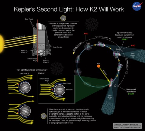 "Engineers developed an innovative way to stabilize and control the spacecraft. This technique of using the sun as the ""third wheel"" has Kepler searching for planets again, but also making discoveries on young stars to supernovae. (NASA Ames/W Stenzel)"