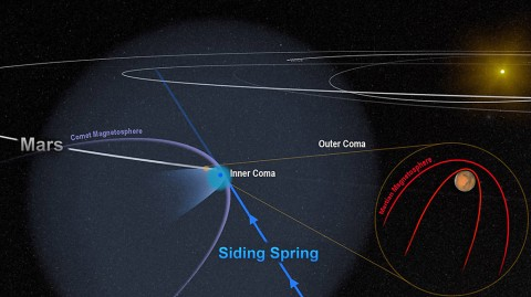 A close encounter between a comet and Mars in 2014 flooded Mars with an invisible tide of charged particles. The comet's strong magnetic field temporarily merged with, and overwhelmed, the planet's weak magnetic field, as shown in this artist's depiction. NASA's MAVEN mission monitored the effects. (NASA/Univ. of Colorado)