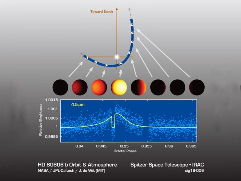 Astronomers watched an exoplanet called HD 80606b heat up and cool off during its sizzling-hot orbit around its star. (NASA/JPL-Caltech/MIT)