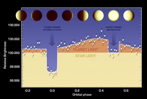 The varying brightness of an exoplanet called 55 Cancri e is shown in this plot of infrared data captured by NASA's Spitzer Space Telescope. (NASA/JPL-Caltech/University of Cambridge)