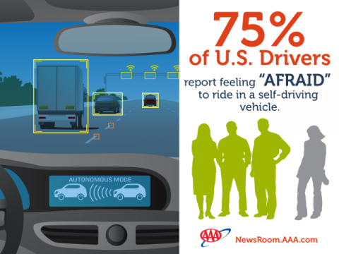 Three Quarters of Americans are Afraid to Ride in a Self Driving Vehicle