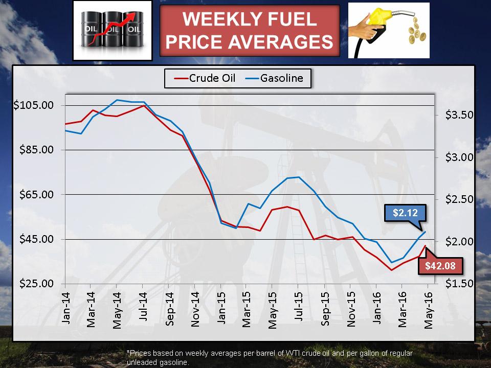 rising gas price essay