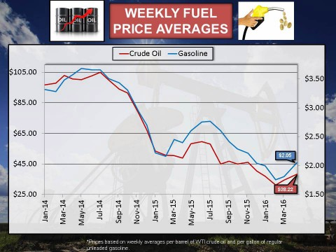 2016 Weekly Fuel Averages Prices for April